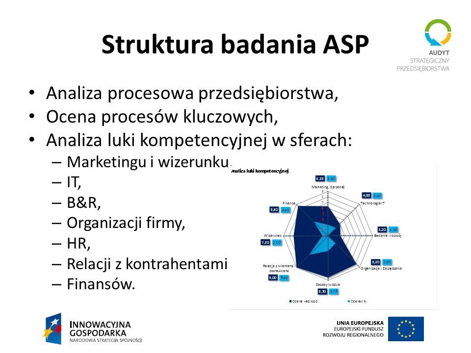 Analiza procesowa przedsiębiorstwa, Ocena procesów kluczowych, Analiza luki kompetencyjnej w sferach: – Marketingu i wizerunku, – IT, – B&R, – Organiz