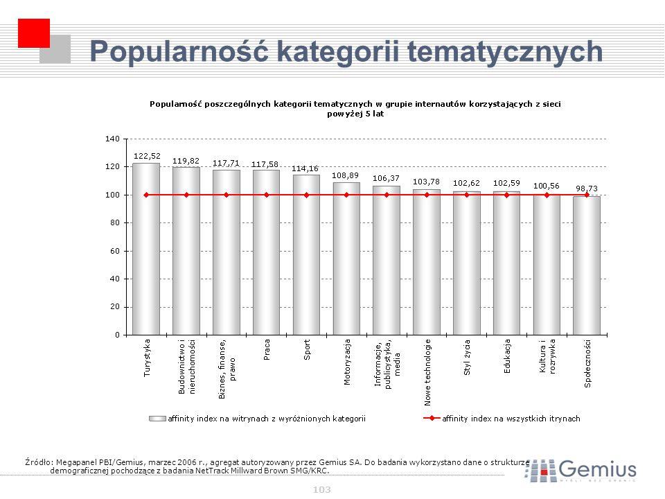 103 Popularność kategorii tematycznych Źródło: Megapanel PBI/Gemius, marzec 2006 r., agregat autoryzowany przez Gemius SA.