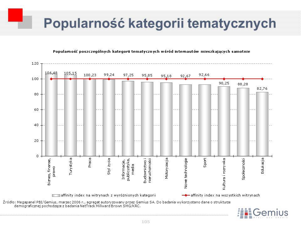 105 Popularność kategorii tematycznych Źródło: Megapanel PBI/Gemius, marzec 2006 r., agregat autoryzowany przez Gemius SA.