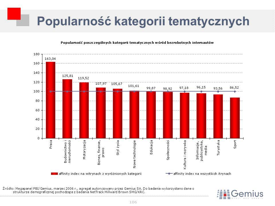 106 Popularność kategorii tematycznych Źródło: Megapanel PBI/Gemius, marzec 2006 r., agregat autoryzowany przez Gemius SA.