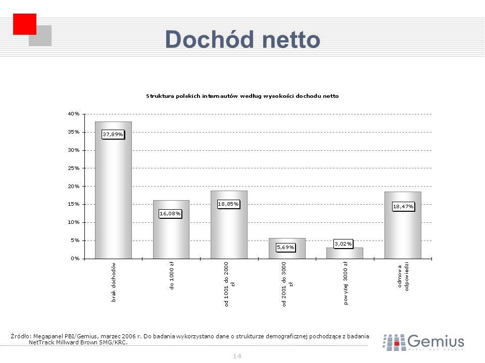 14 Dochód netto Źródło: Megapanel PBI/Gemius, marzec 2006 r.