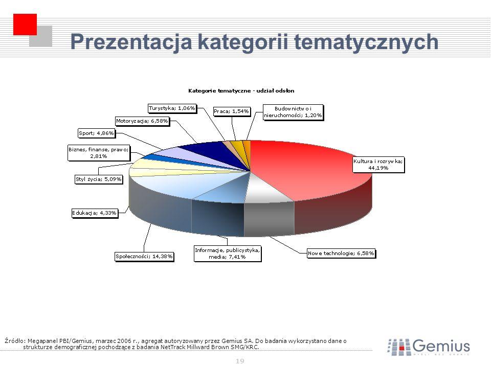 19 Prezentacja kategorii tematycznych Źródło: Megapanel PBI/Gemius, marzec 2006 r., agregat autoryzowany przez Gemius SA.