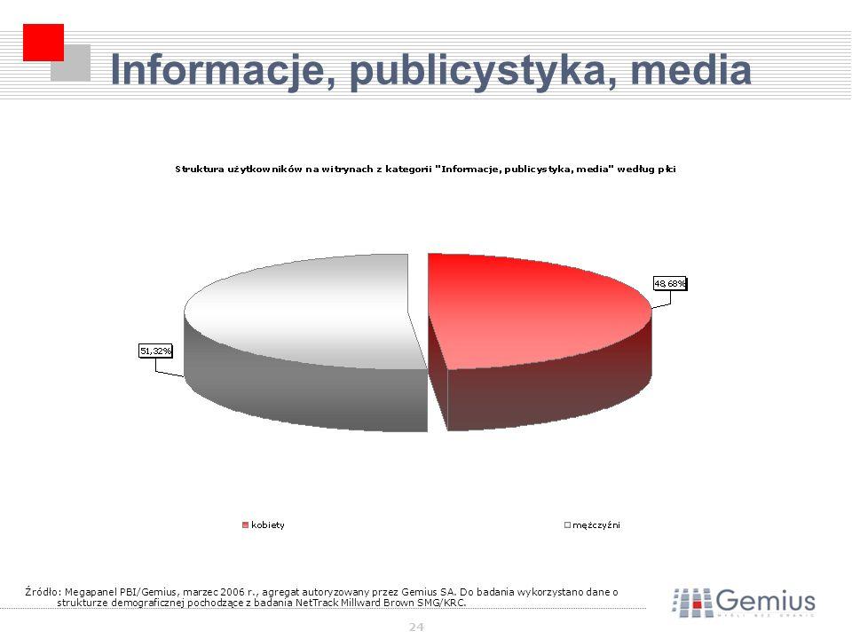 24 Informacje, publicystyka, media Źródło: Megapanel PBI/Gemius, marzec 2006 r., agregat autoryzowany przez Gemius SA.