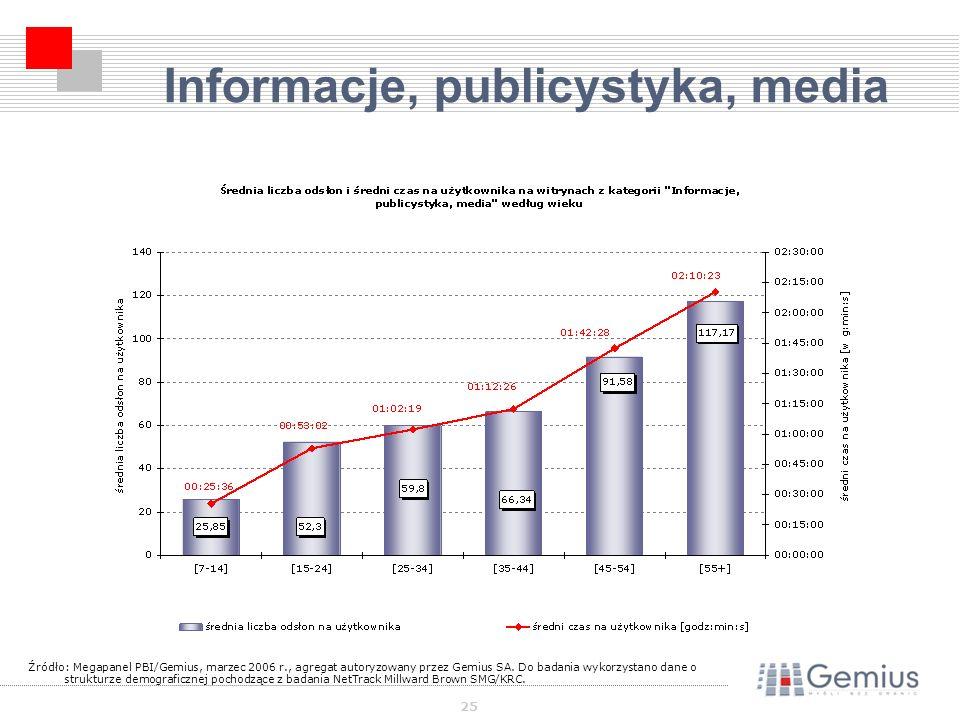 25 Informacje, publicystyka, media Źródło: Megapanel PBI/Gemius, marzec 2006 r., agregat autoryzowany przez Gemius SA.