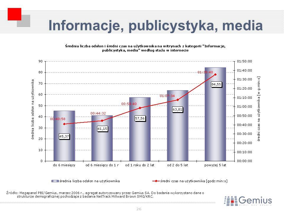 26 Informacje, publicystyka, media Źródło: Megapanel PBI/Gemius, marzec 2006 r., agregat autoryzowany przez Gemius SA.