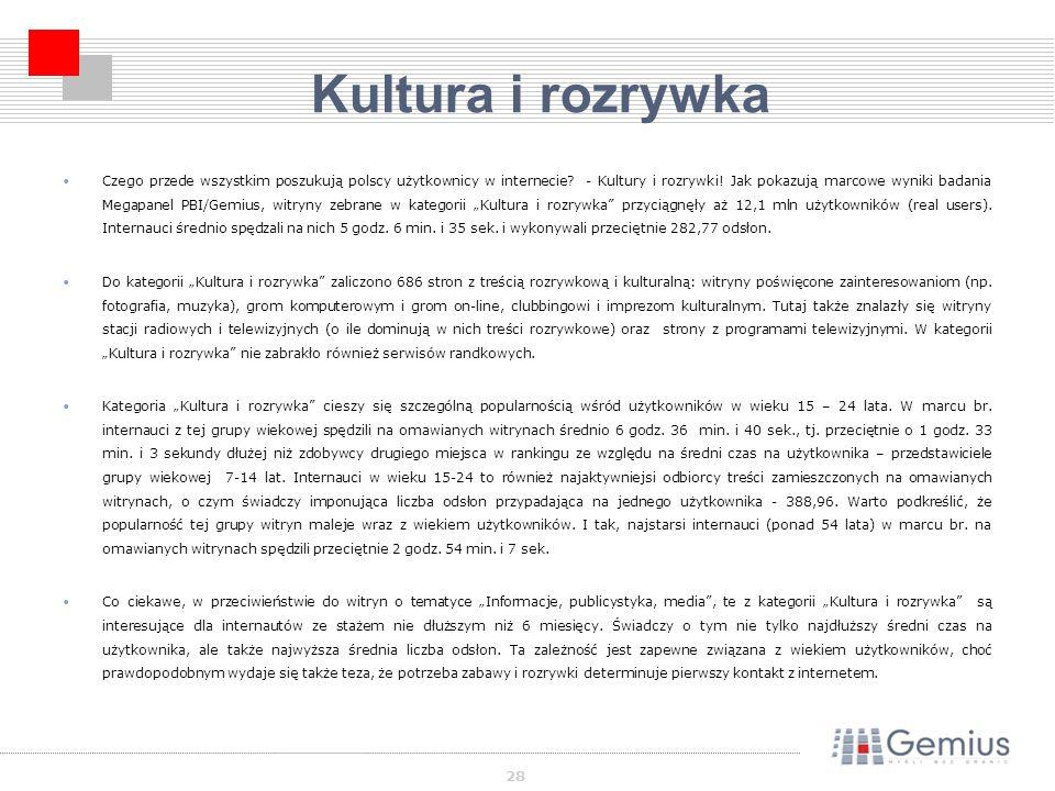 28 Kultura i rozrywka Czego przede wszystkim poszukują polscy użytkownicy w internecie.