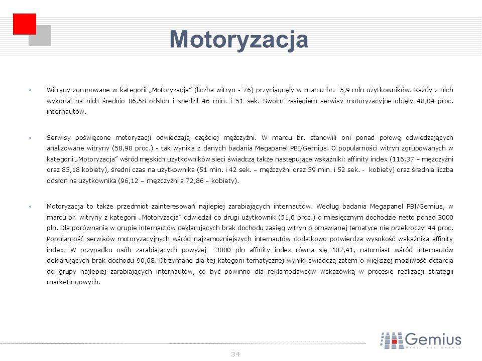 34 Motoryzacja Witryny zgrupowane w kategorii Motoryzacja (liczba witryn - 76) przyciągnęły w marcu br.