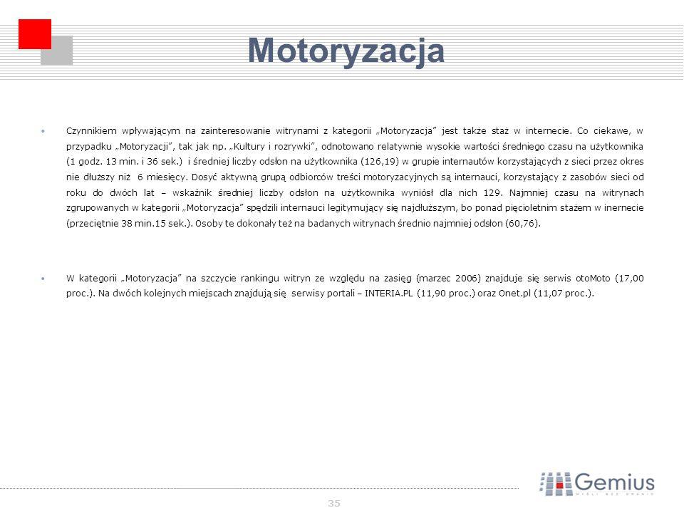 35 Motoryzacja Czynnikiem wpływającym na zainteresowanie witrynami z kategorii Motoryzacja jest także staż w internecie.