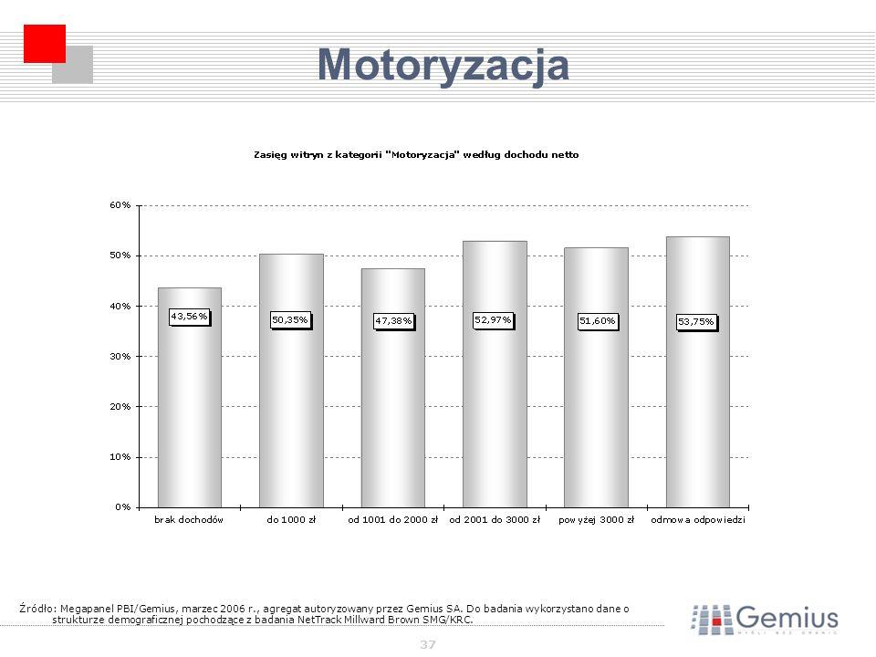 37 Motoryzacja Źródło: Megapanel PBI/Gemius, marzec 2006 r., agregat autoryzowany przez Gemius SA.