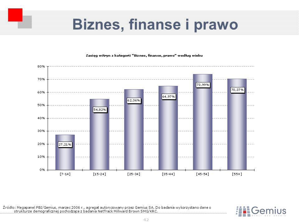 42 Biznes, finanse i prawo Źródło: Megapanel PBI/Gemius, marzec 2006 r., agregat autoryzowany przez Gemius SA.
