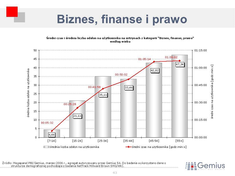 43 Biznes, finanse i prawo Źródło: Megapanel PBI/Gemius, marzec 2006 r., agregat autoryzowany przez Gemius SA.
