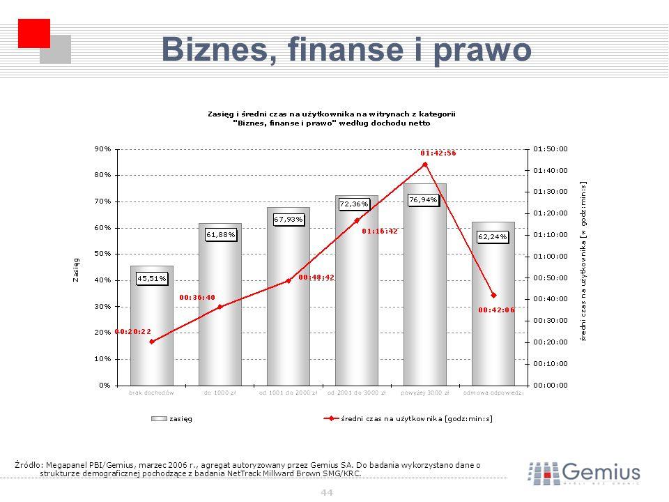 44 Biznes, finanse i prawo Źródło: Megapanel PBI/Gemius, marzec 2006 r., agregat autoryzowany przez Gemius SA.