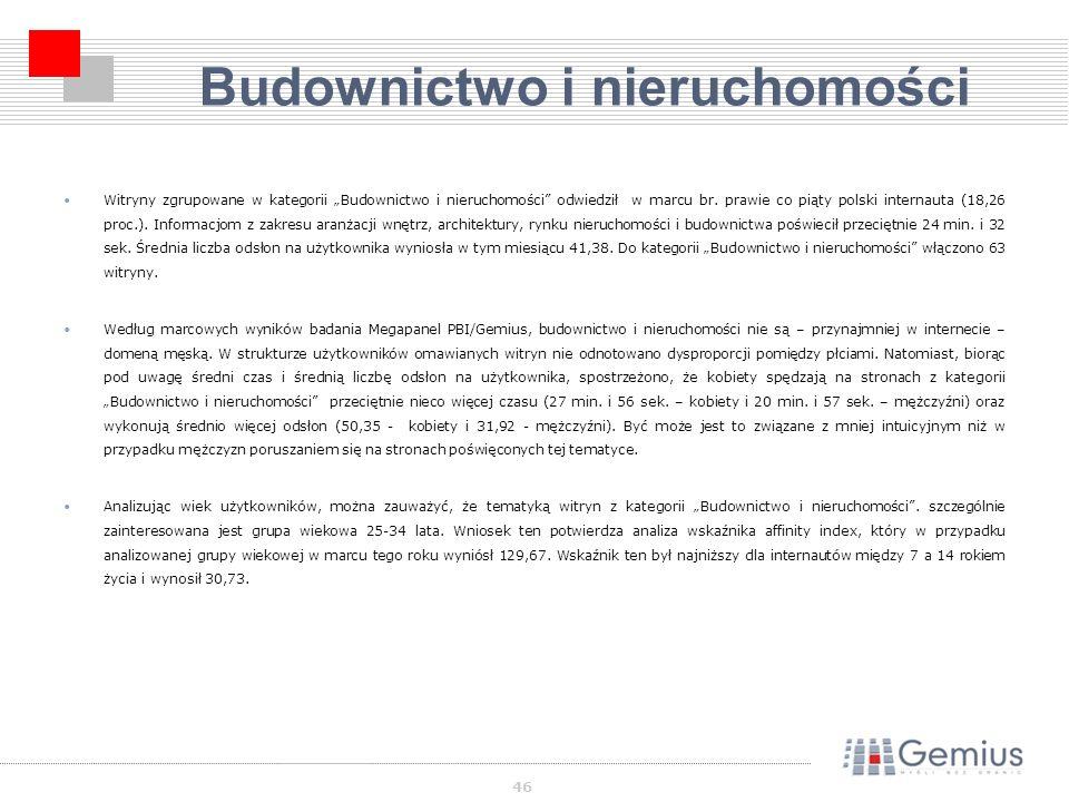 46 Budownictwo i nieruchomości Witryny zgrupowane w kategorii Budownictwo i nieruchomości odwiedził w marcu br.