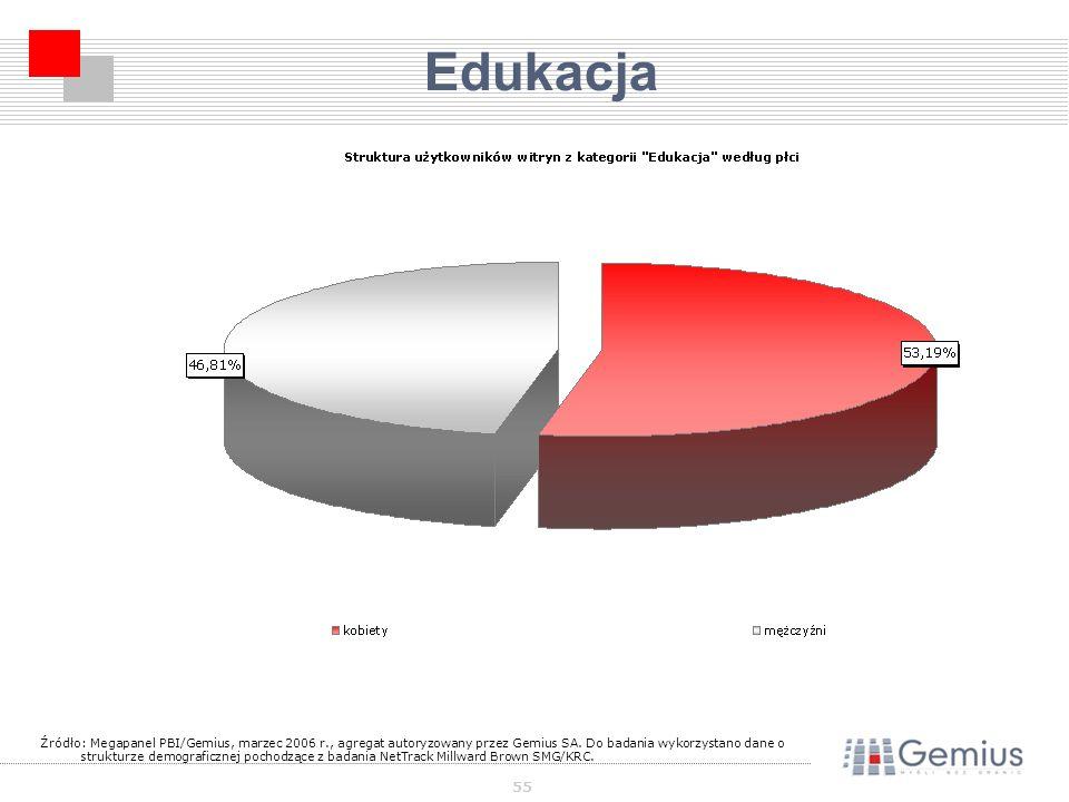 55 Edukacja Źródło: Megapanel PBI/Gemius, marzec 2006 r., agregat autoryzowany przez Gemius SA.