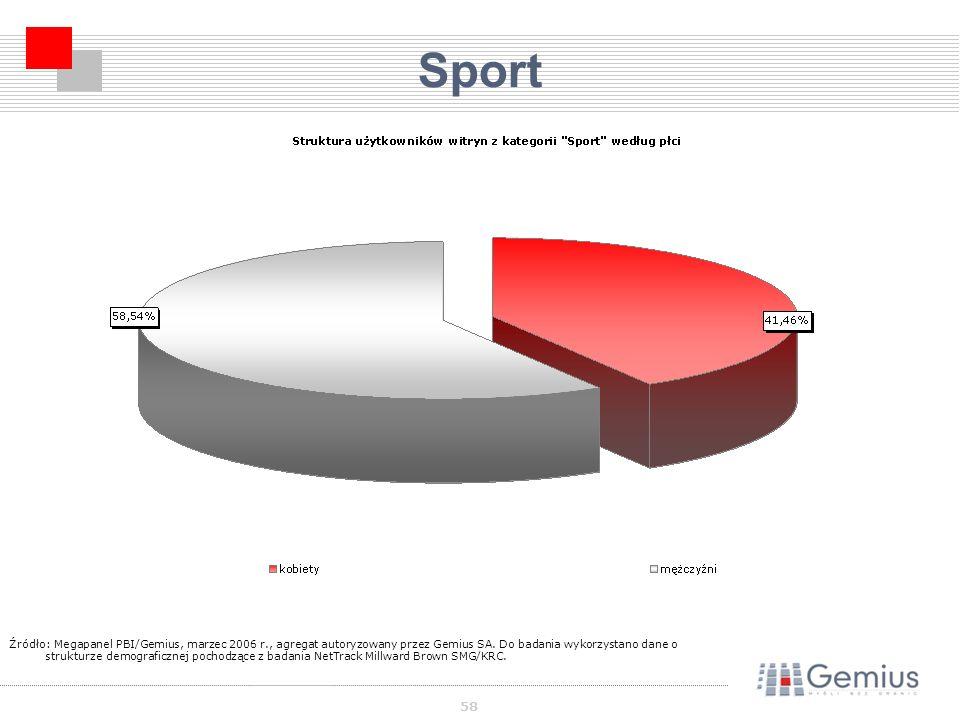 58 Sport Źródło: Megapanel PBI/Gemius, marzec 2006 r., agregat autoryzowany przez Gemius SA.