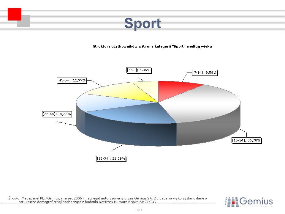 60 Sport Źródło: Megapanel PBI/Gemius, marzec 2006 r., agregat autoryzowany przez Gemius SA.