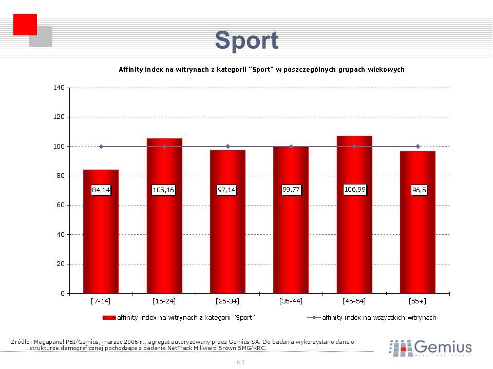 61 Sport Źródło: Megapanel PBI/Gemius, marzec 2006 r., agregat autoryzowany przez Gemius SA.