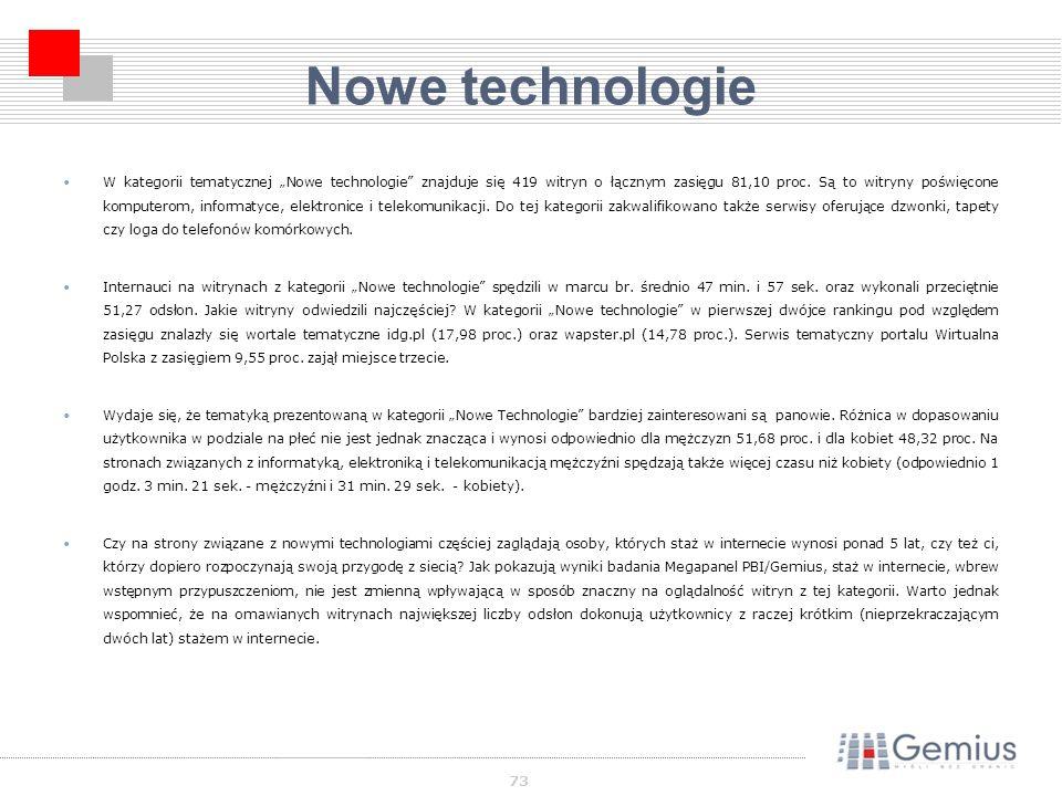 73 Nowe technologie W kategorii tematycznej Nowe technologie znajduje się 419 witryn o łącznym zasięgu 81,10 proc.