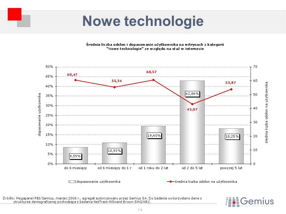 74 Nowe technologie Źródło: Megapanel PBI/Gemius, marzec 2006 r., agregat autoryzowany przez Gemius SA.