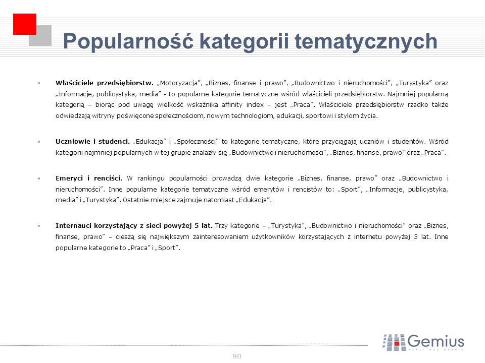90 Popularność kategorii tematycznych Właściciele przedsiębiorstw.