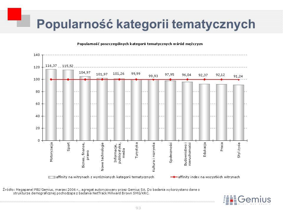 93 Popularność kategorii tematycznych Źródło: Megapanel PBI/Gemius, marzec 2006 r., agregat autoryzowany przez Gemius SA.