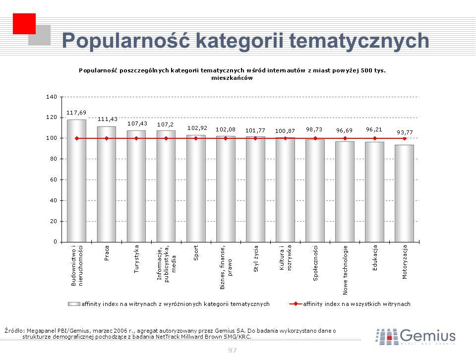 97 Popularność kategorii tematycznych Źródło: Megapanel PBI/Gemius, marzec 2006 r., agregat autoryzowany przez Gemius SA.