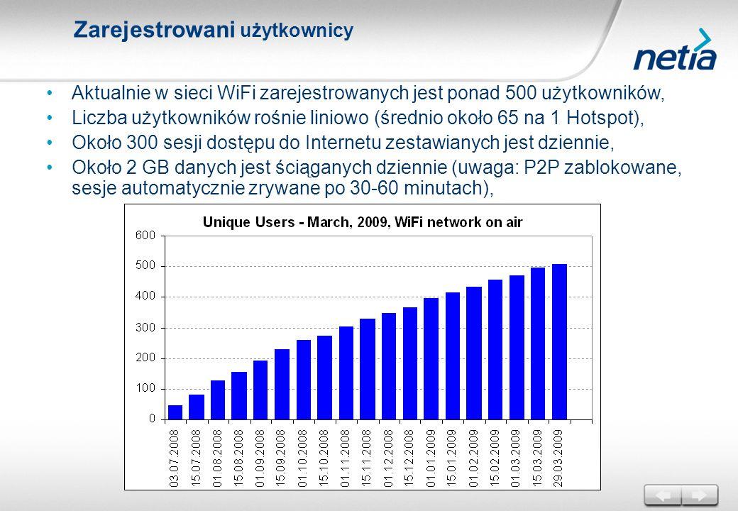 Aktualnie w sieci WiFi zarejestrowanych jest ponad 500 użytkowników, Liczba użytkowników rośnie liniowo (średnio około 65 na 1 Hotspot), Około 300 ses