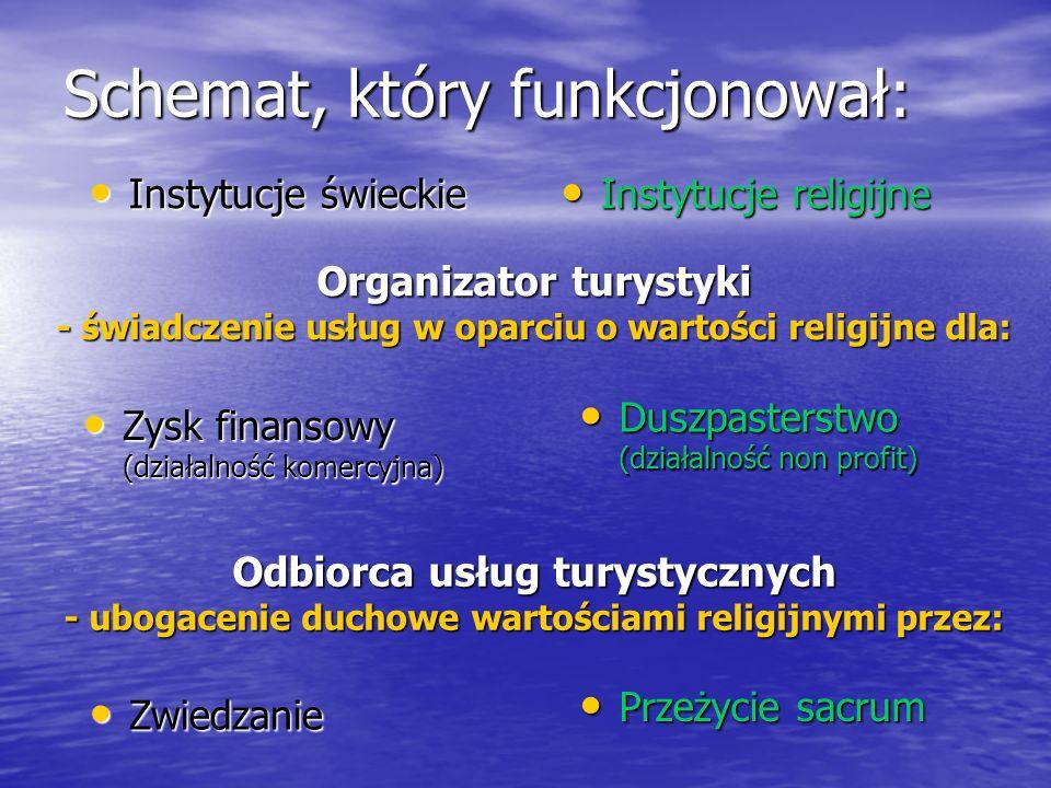 Schemat, który funkcjonował: Instytucje świeckie Instytucje świeckie Instytucje religijne Instytucje religijne Organizator turystyki - świadczenie usł