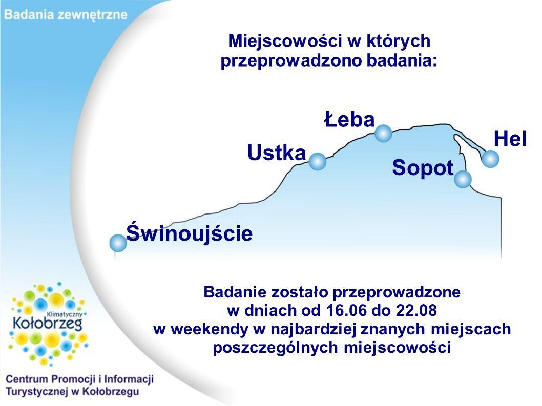 Miejscowości w których przeprowadzono badania: Badanie zostało przeprowadzone w dniach od 16.06 do 22.08 w weekendy w najbardziej znanych miejscach poszczególnych miejscowości Świnoujście Ustka Sopot Łeba Hel