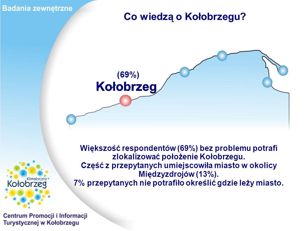 Co wiedzą o Kołobrzegu.