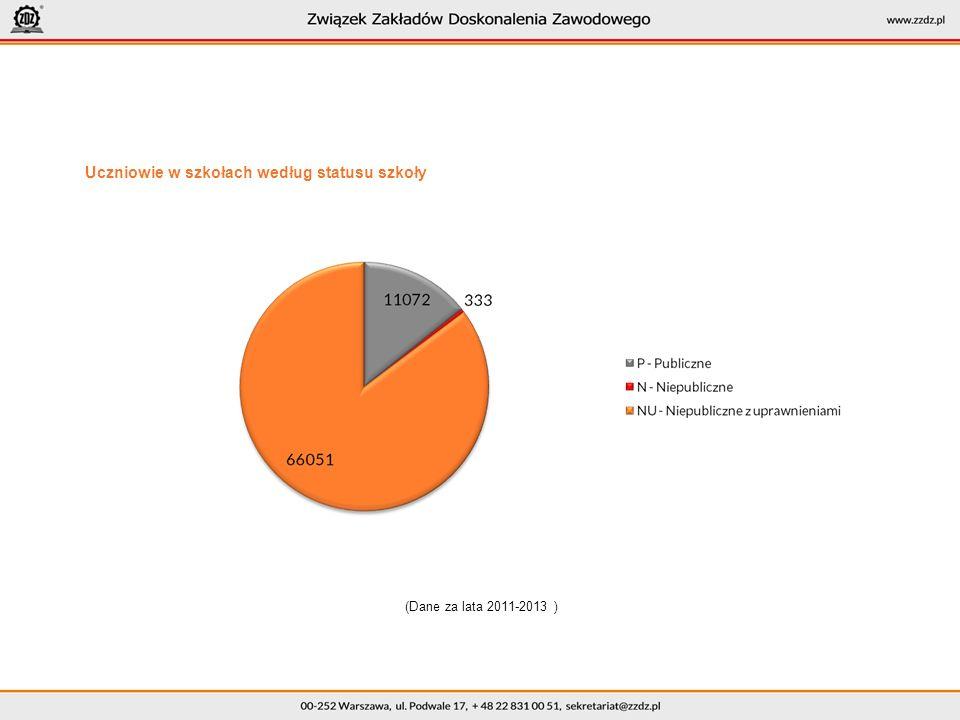 Uczniowie w szkołach według statusu szkoły (Dane za lata 2011-2013 )