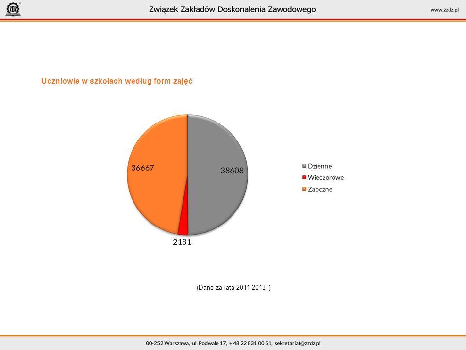 Uczniowie w szkołach według form zajęć (Dane za lata 2011-2013 )