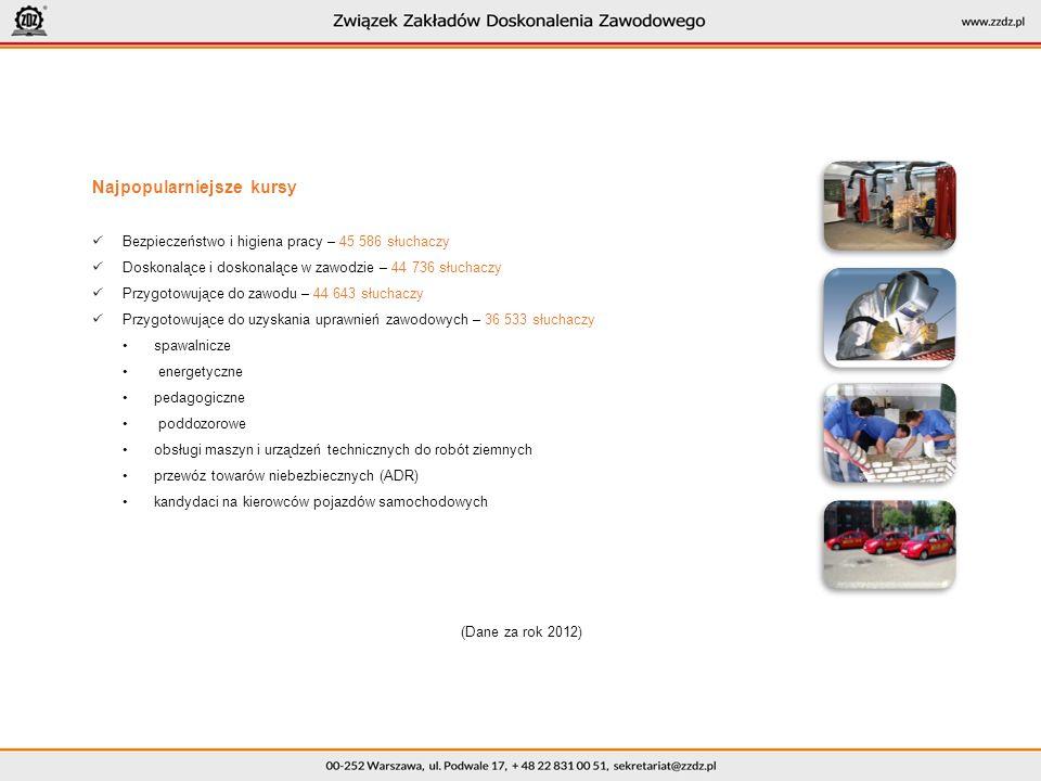 Najpopularniejsze kursy Bezpieczeństwo i higiena pracy – 45 586 słuchaczy Doskonalące i doskonalące w zawodzie – 44 736 słuchaczy Przygotowujące do zawodu – 44 643 słuchaczy Przygotowujące do uzyskania uprawnień zawodowych – 36 533 słuchaczy spawalnicze energetyczne pedagogiczne poddozorowe obsługi maszyn i urządzeń technicznych do robót ziemnych przewóz towarów niebezbiecznych (ADR) kandydaci na kierowców pojazdów samochodowych (Dane za rok 2012)