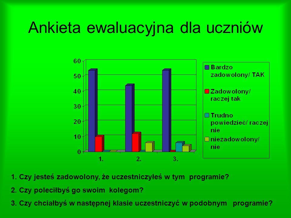 Ankieta ewaluacyjna dla uczniów 1.Czy jesteś zadowolony, że uczestniczyłeś w tym programie.