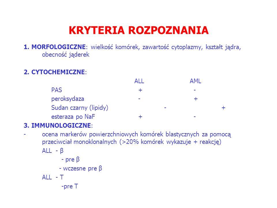 KRYTERIA ROZPOZNANIA 1.