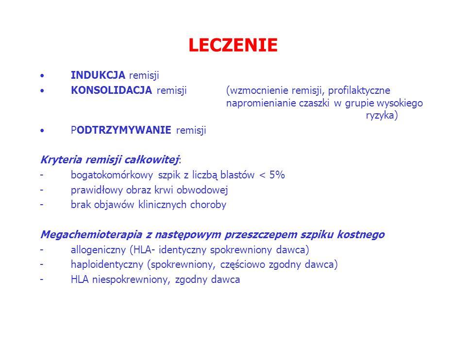 LECZENIE INDUKCJA remisji KONSOLIDACJA remisji(wzmocnienie remisji, profilaktyczne napromienianie czaszki w grupie wysokiego ryzyka) PODTRZYMYWANIE remisji Kryteria remisji całkowitej: -bogatokomórkowy szpik z liczbą blastów < 5% -prawidłowy obraz krwi obwodowej -brak objawów klinicznych choroby Megachemioterapia z następowym przeszczepem szpiku kostnego -allogeniczny (HLA- identyczny spokrewniony dawca) -haploidentyczny (spokrewniony, częściowo zgodny dawca) -HLA niespokrewniony, zgodny dawca