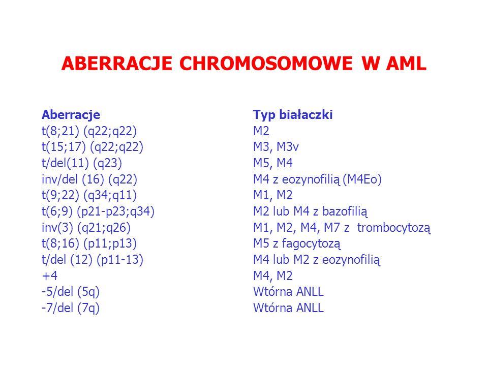 ABERRACJE CHROMOSOMOWE W AML Aberracje t(8;21) (q22;q22) t(15;17) (q22;q22) t/del(11) (q23) inv/del (16) (q22) t(9;22) (q34;q11) t(6;9) (p21-p23;q34) inv(3) (q21;q26) t(8;16) (p11;p13) t/del (12) (p11-13) +4 -5/del (5q) -7/del (7q) Typ białaczki M2 M3, M3v M5, M4 M4 z eozynofilią (M4Eo) M1, M2 M2 lub M4 z bazofilią M1, M2, M4, M7 z trombocytozą M5 z fagocytozą M4 lub M2 z eozynofilią M4, M2 Wtórna ANLL