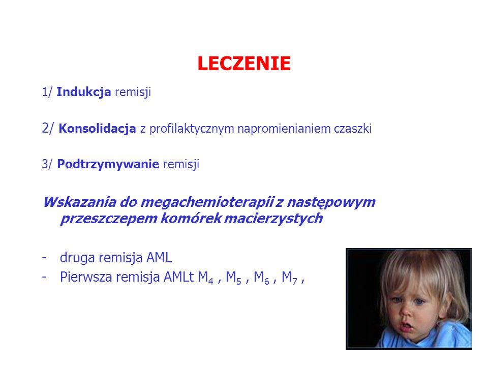 LECZENIE 1/ Indukcja remisji 2/ Konsolidacja z profilaktycznym napromienianiem czaszki 3/ Podtrzymywanie remisji Wskazania do megachemioterapii z następowym przeszczepem komórek macierzystych -druga remisja AML -Pierwsza remisja AMLt M 4, M 5, M 6, M 7,