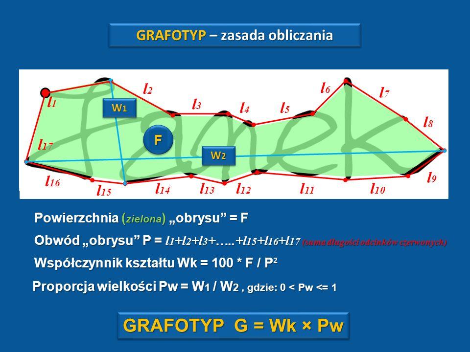 GRAFOTYP GRAFOTYP GRAFOTYP umożliwia ocenę zgodności próbek pisma na podstawie: 1.Zgodności współczynników kształtu Wk 2.Proporcji wielkości Pw 3.Zgod