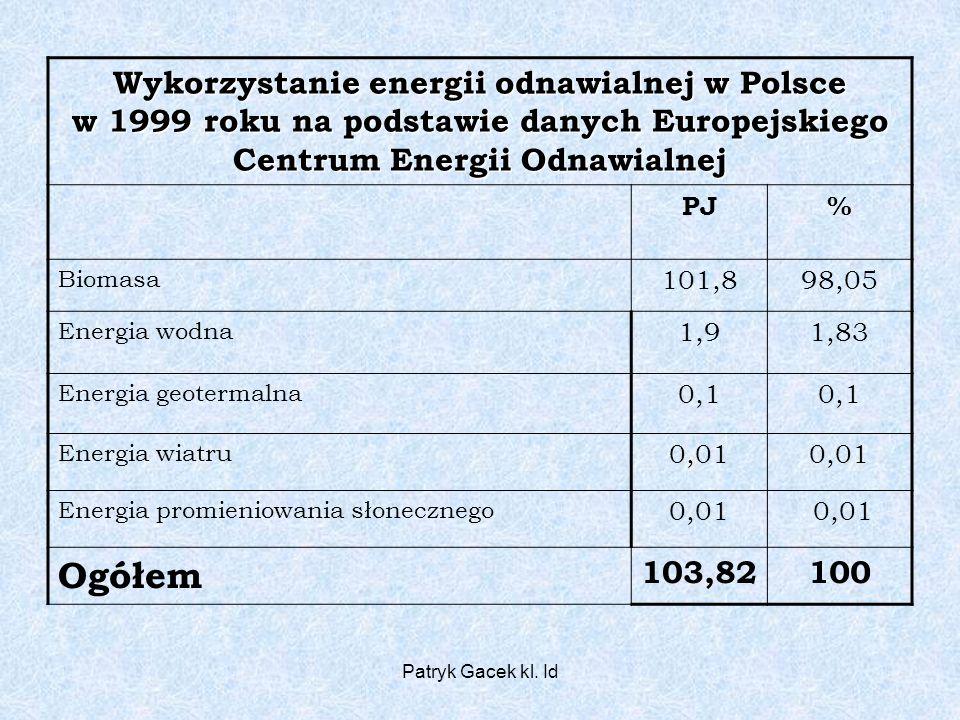 Patryk Gacek kl. Id Wykorzystanie energii odnawialnej w Polsce w 1999 roku na podstawie danych Europejskiego Centrum Energii Odnawialnej PJ% Biomasa 1