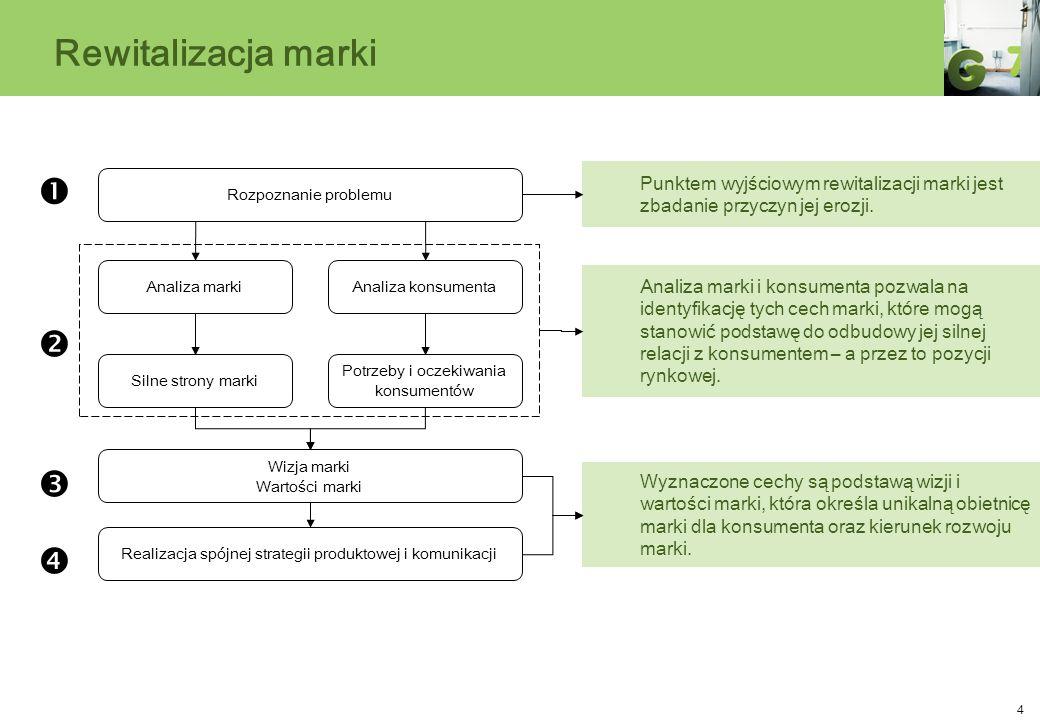 4 Rewitalizacja marki Silne strony marki Potrzeby i oczekiwania konsumentów Wizja marki Wartości marki Rozpoznanie problemu Analiza konsumentaAnaliza