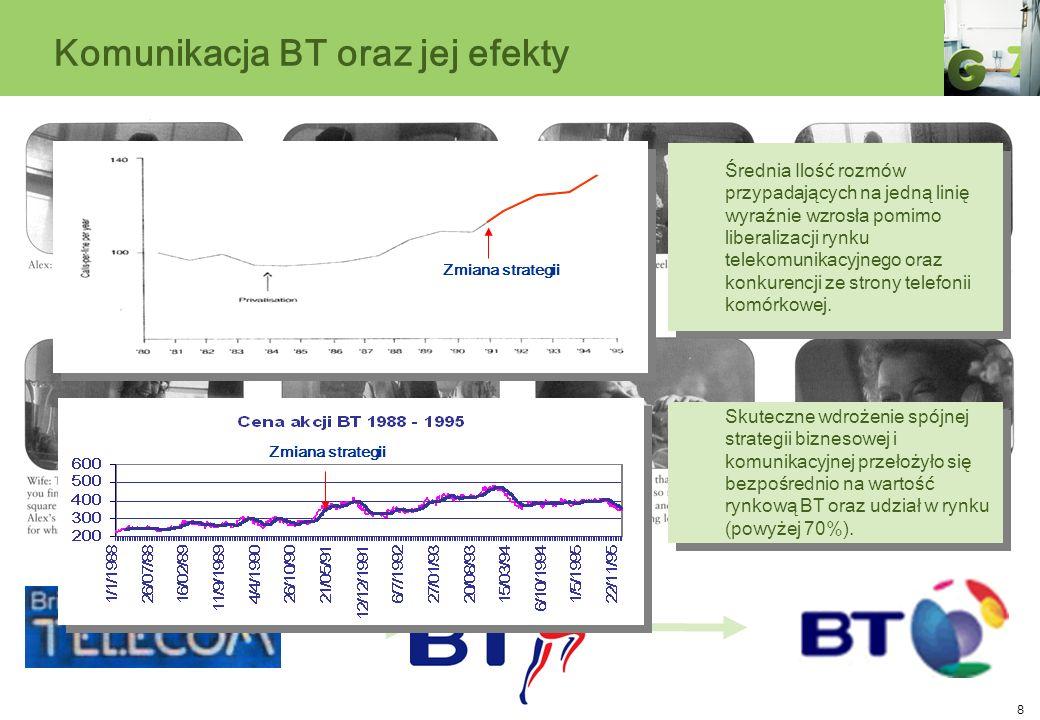 8 Komunikacja BT oraz jej efekty Zmiana strategii Średnia Ilość rozmów przypadających na jedną linię wyraźnie wzrosła pomimo liberalizacji rynku telek