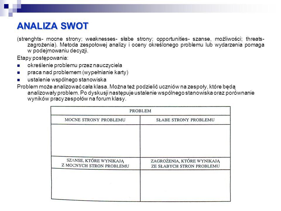 ANALIZA SWOT (strenghts- mocne strony; weaknesses- słabe strony; opportunities- szanse, możliwości; threats- zagrożenia). Metoda zespołowej analizy i