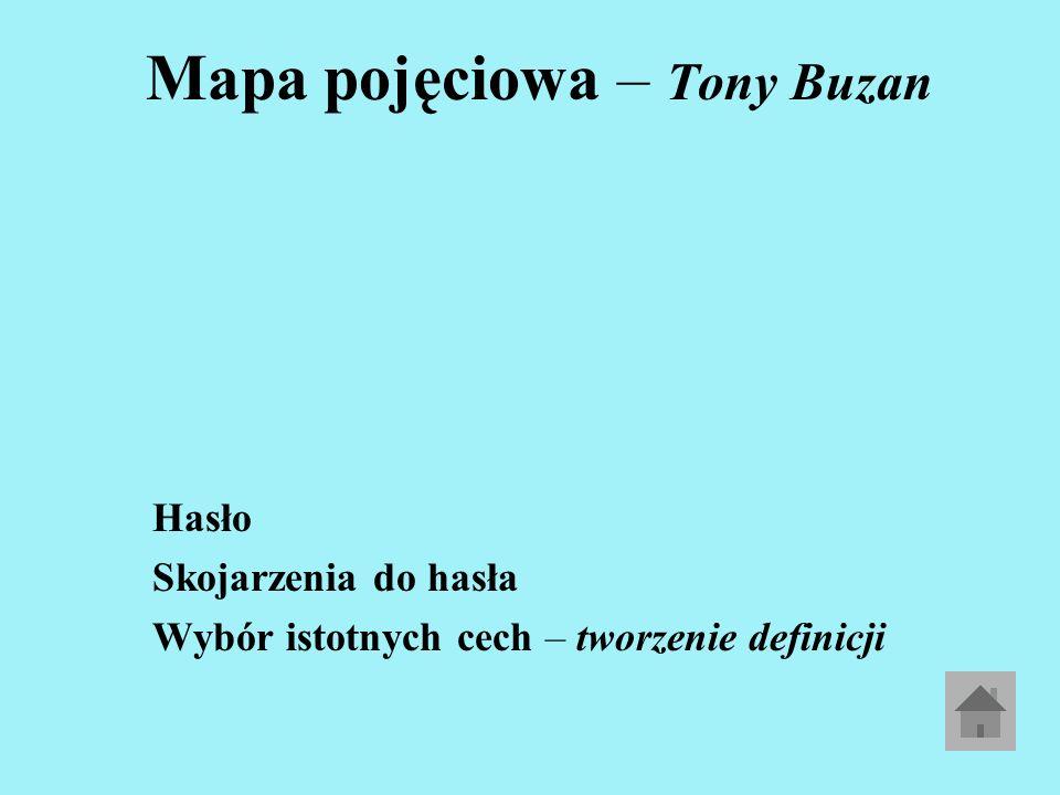 Mapa pojęciowa – Tony Buzan Hasło Skojarzenia do hasła Wybór istotnych cech – tworzenie definicji