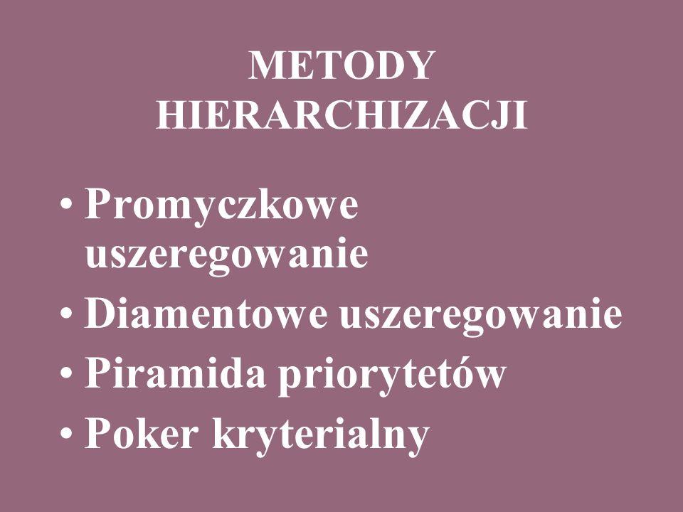 METODY HIERARCHIZACJI Promyczkowe uszeregowanie Diamentowe uszeregowanie Piramida priorytetów Poker kryterialny