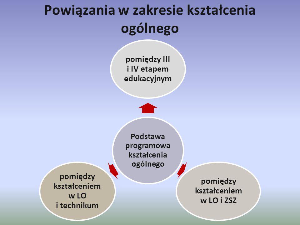 Powiązania w zakresie kształcenia ogólnego Podstawa programowa kształcenia ogólnego pomiędzy III i IV etapem edukacyjnym pomiędzy kształceniem w LO i