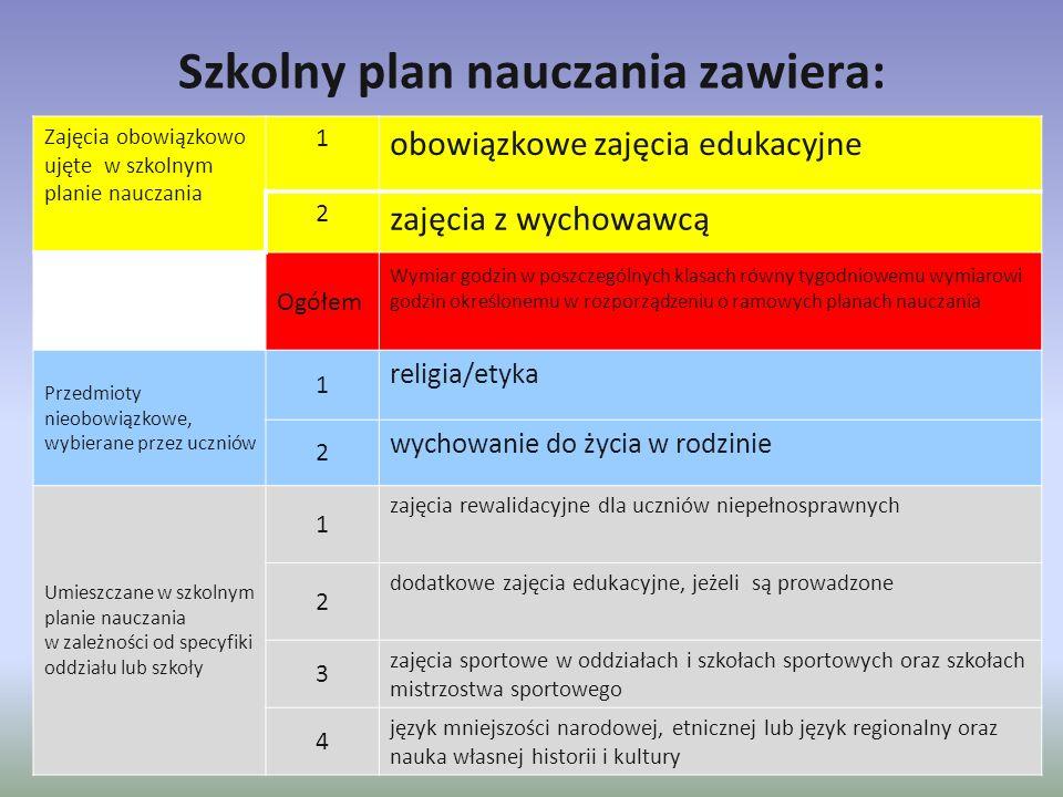 Szkolny plan nauczania zawiera: Zajęcia obowiązkowo ujęte w szkolnym planie nauczania 1 obowiązkowe zajęcia edukacyjne 2 zajęcia z wychowawcą Ogółem W