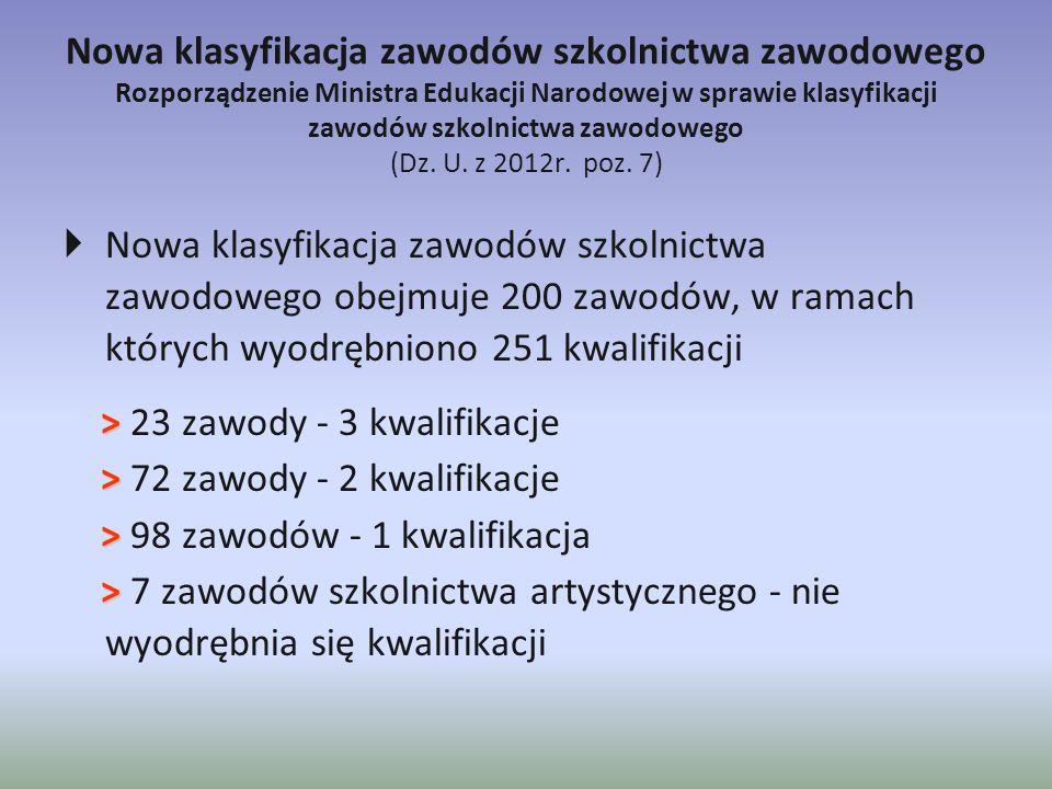 Likwidacje szkół art.7 ustawy z dnia 19 sierpnia 2011 r.