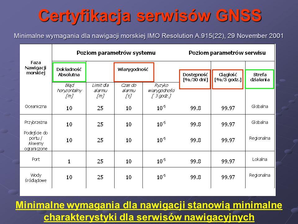 Minimalne wymagania dla nawigacji morskiej IMO Resolution A.915(22), 29 November 2001 Minimalne wymagania dla nawigacji stanowią minimalne charakterys