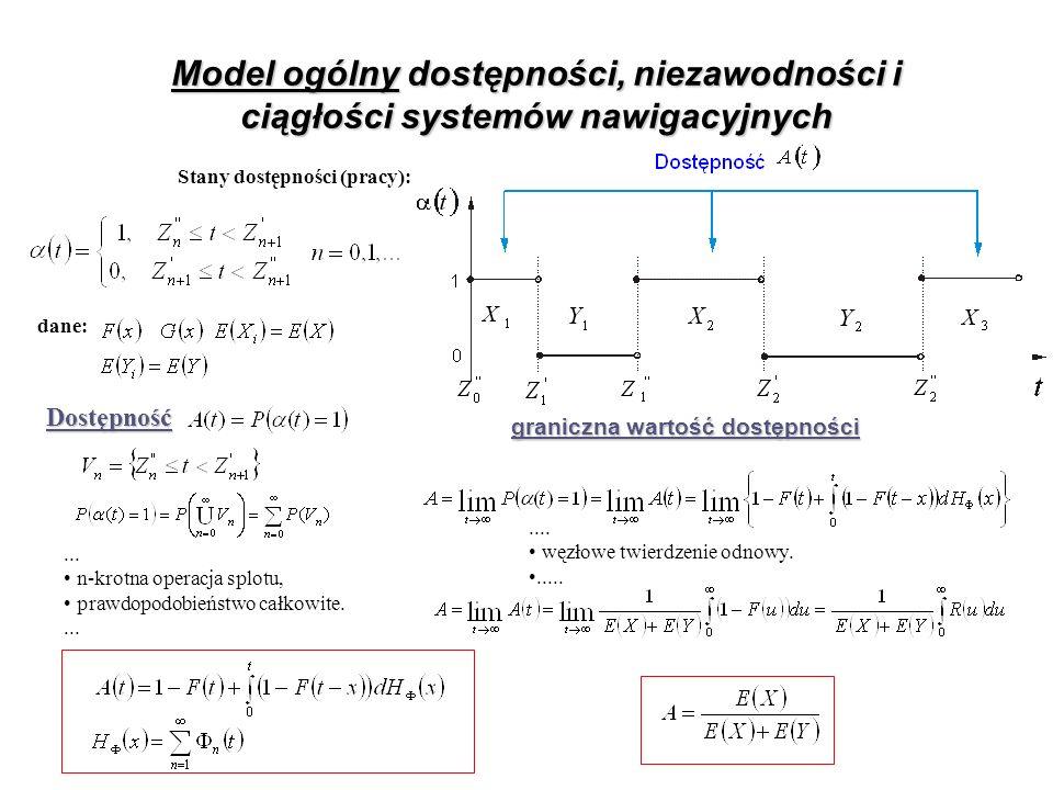 Model ogólny dostępności, niezawodności i ciągłości systemów nawigacyjnych Stany dostępności (pracy):... n-krotna operacja splotu, prawdopodobieństwo